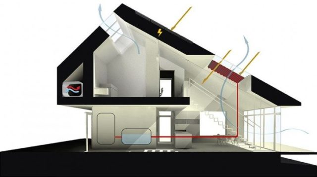энергоположительный дом, энергосберегающий дом